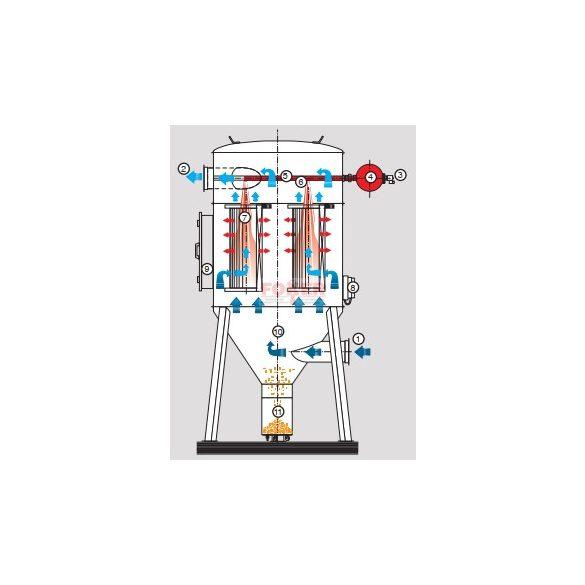 AIRALT-19 szárazpor leválasztó regenerálható poliészter  patronos szűrőkkel